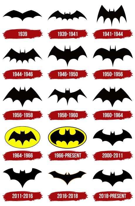Batman Logo History