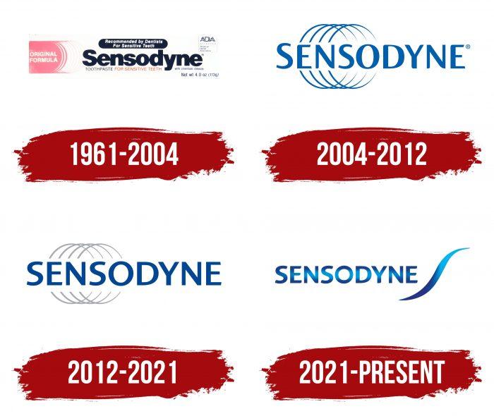 Sensodyne Logo History