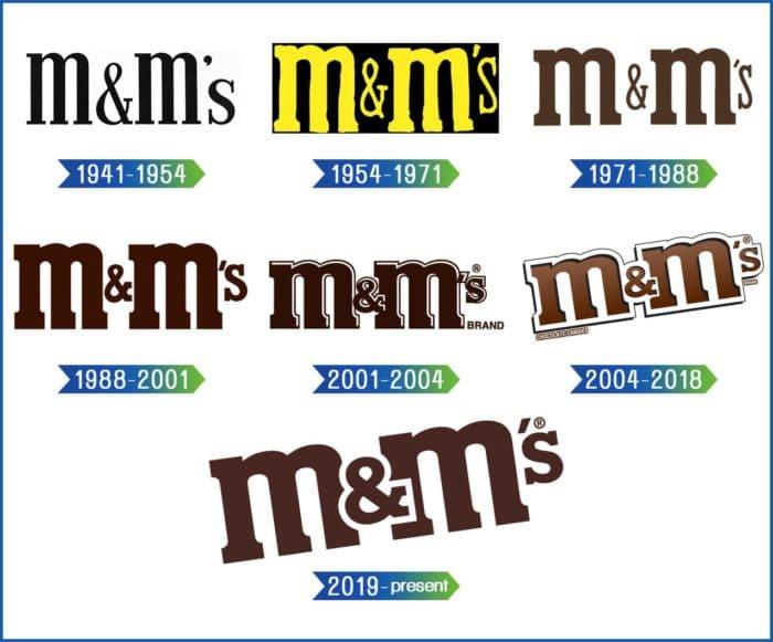 M&M's Logo history
