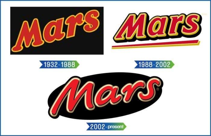 Mars Logo History