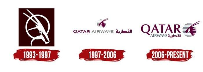 Qatar Airways Logo History