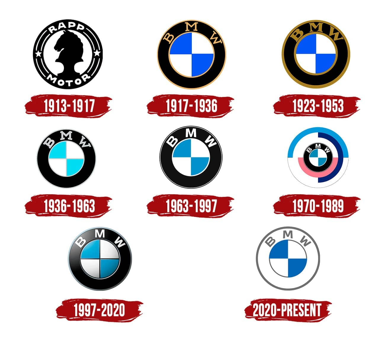 Bmw Logo The Most Famous Brands And Company Logos In The World