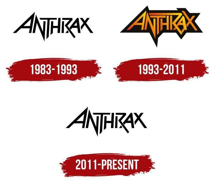 Anthrax Logo History
