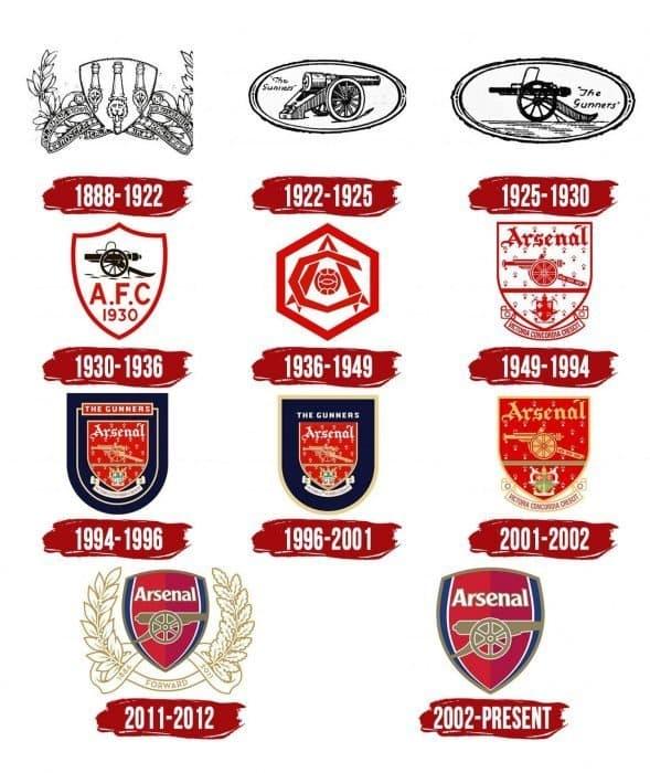 Arsenal Logo History