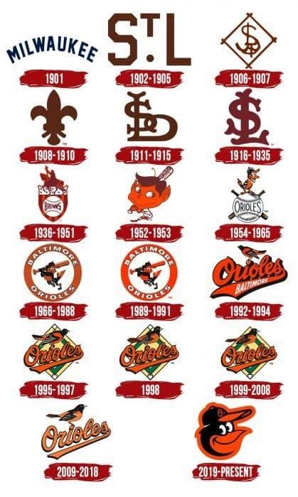 Baltimore Orioles Logo History