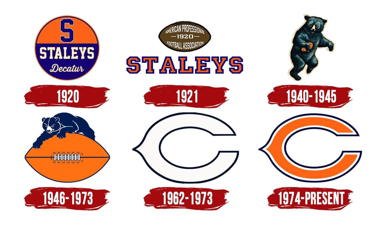 Chicago Bears Logo History The Most Famous Brands And Company Logos In The World