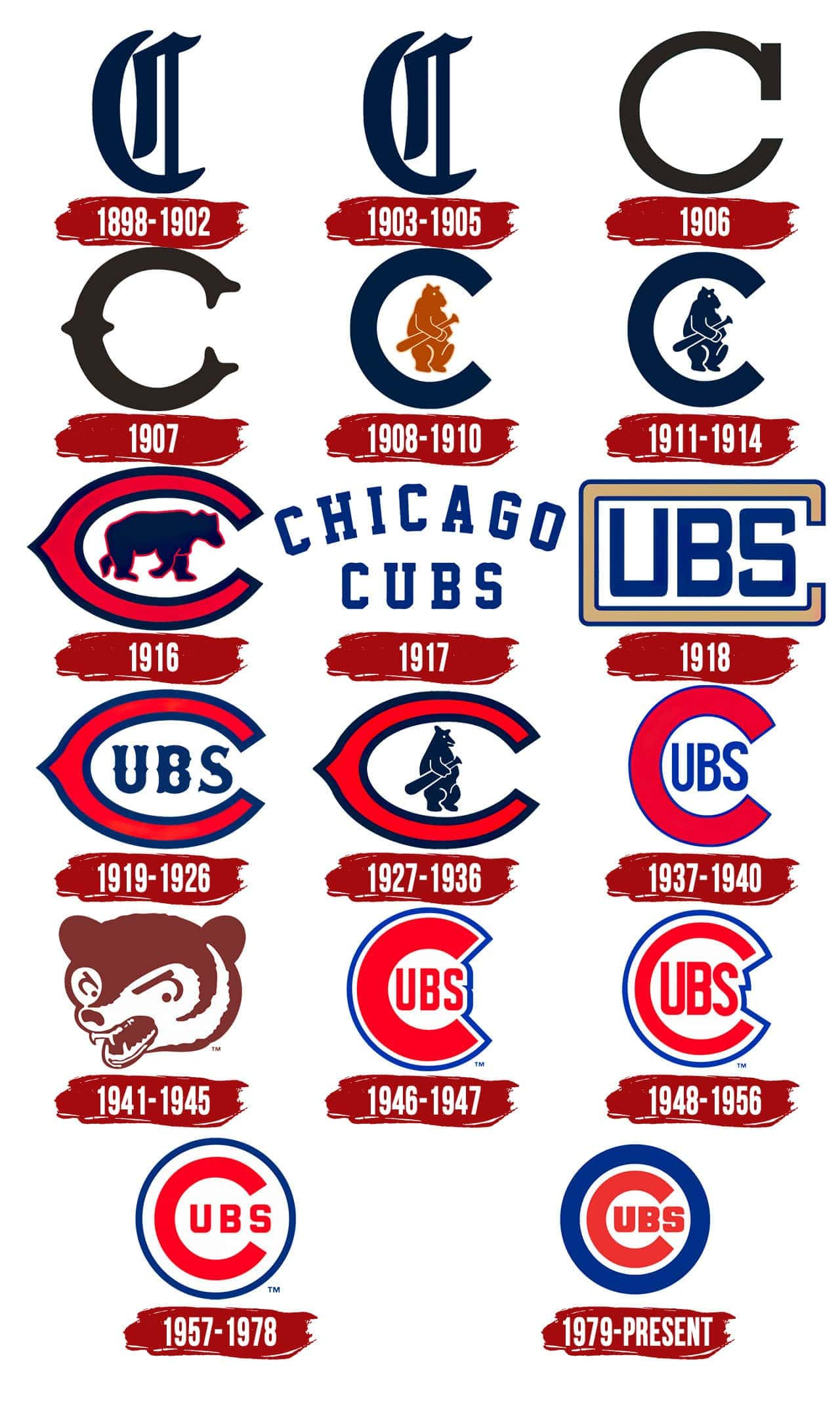 Chicago Cubs Logo History The Most Famous Brands And Company Logos In The World