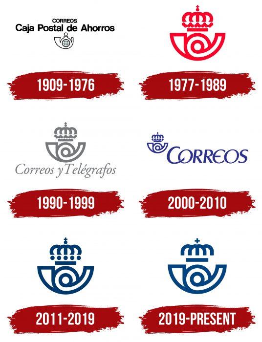 Correos Logo History
