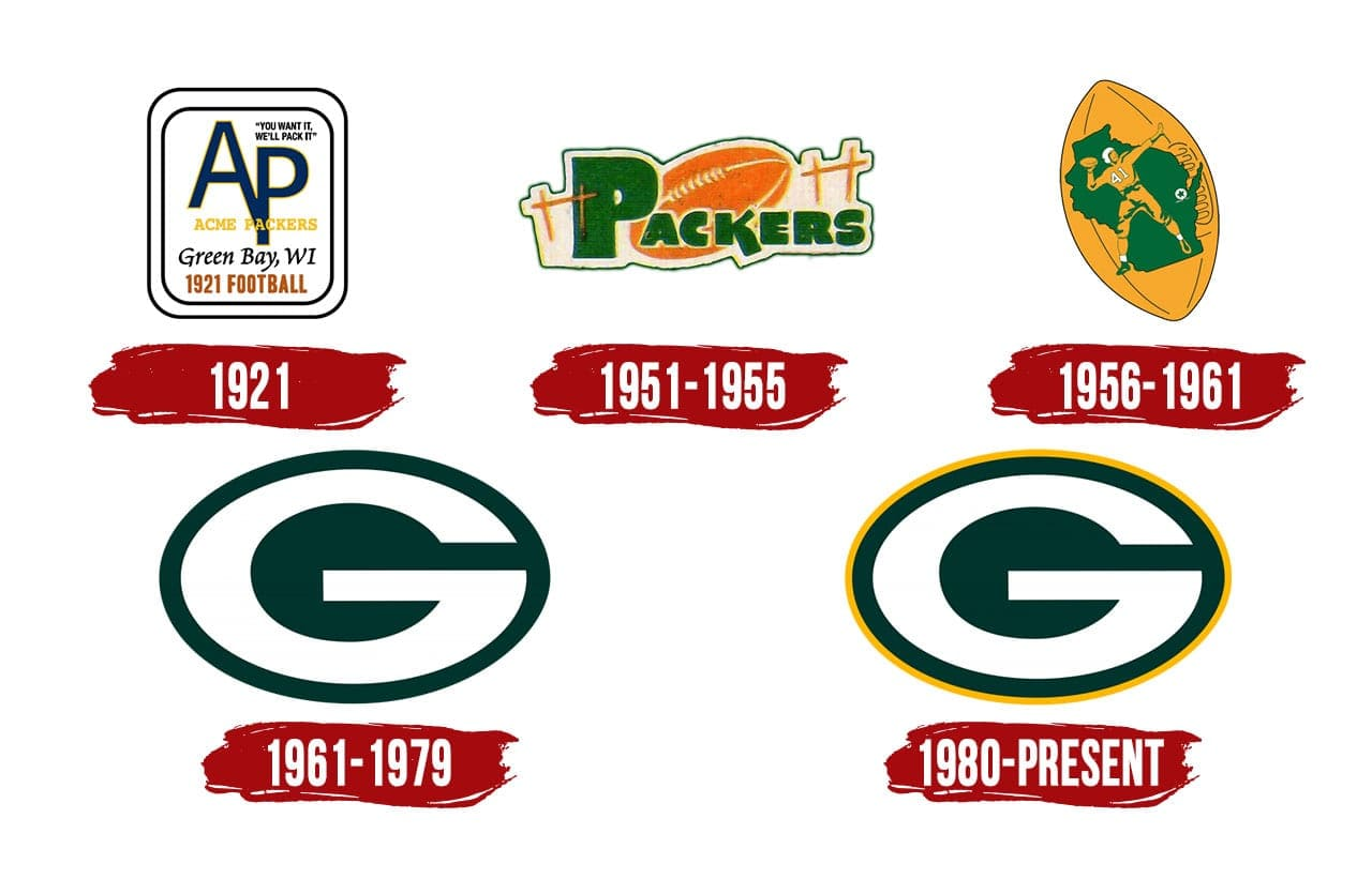 Green Bay Packers Logo The Most Famous Brands And Company Logos In The World
