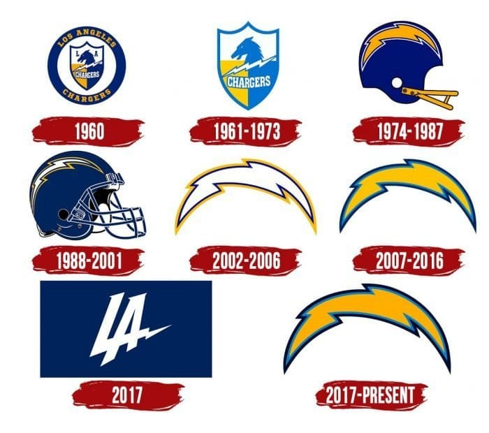 Los Angeles Chargers Logo History