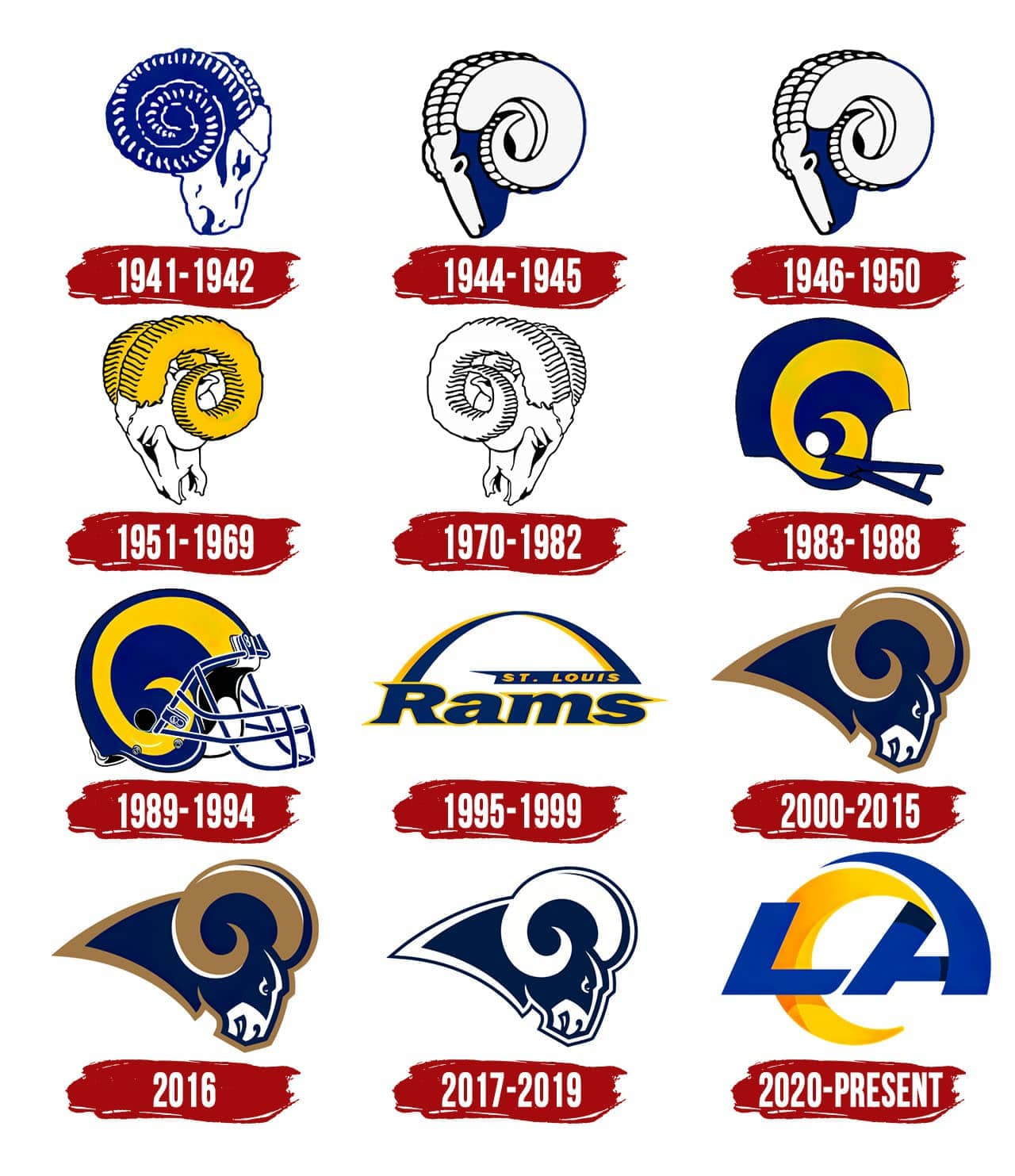 Los Angeles Rams Logo The Most Famous Brands And Company Logos In The World