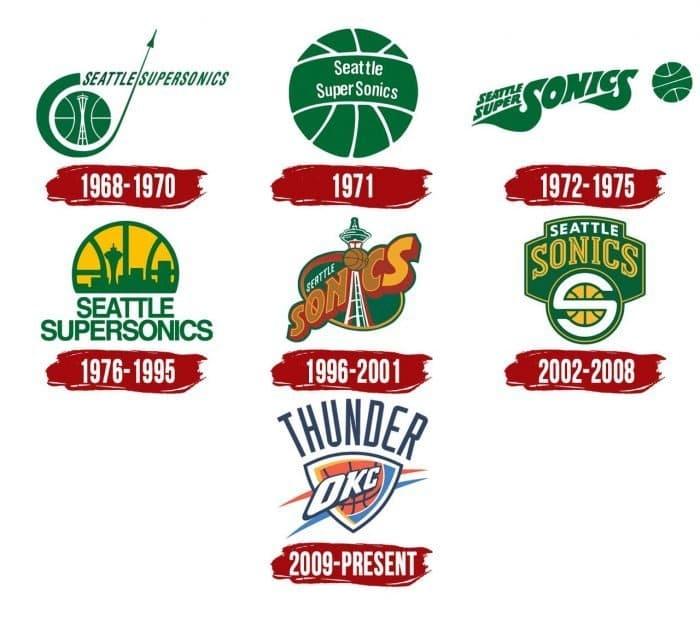 Oklahoma City Thunder Logo History