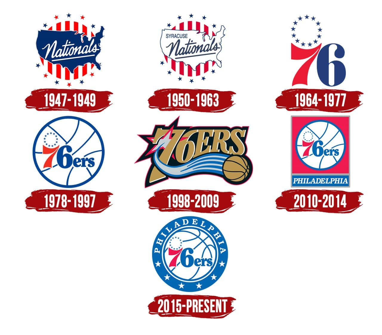 Philadelphia 76ers Logo The Most Famous Brands And Company Logos In The World