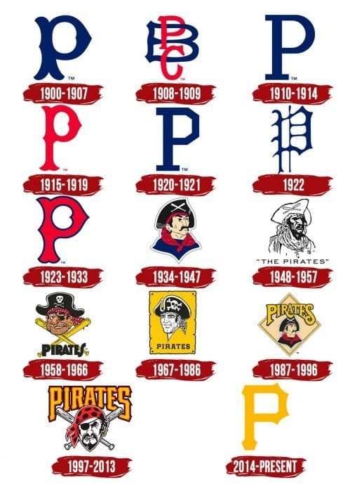 Pittsburgh Pirates Logo History