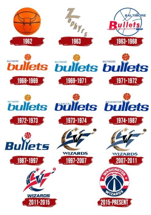 Washington Wizards Logo History