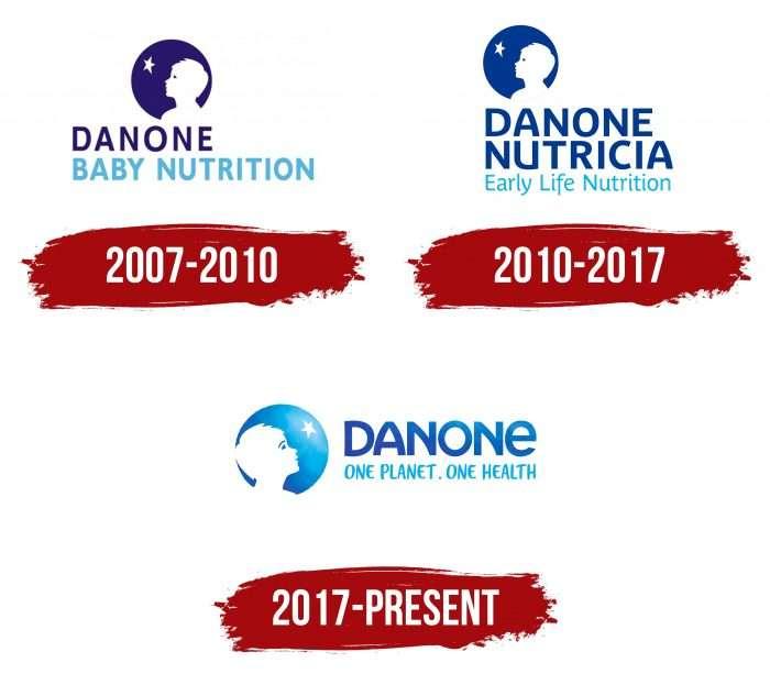 Danone Early Life Nutrition Logo History