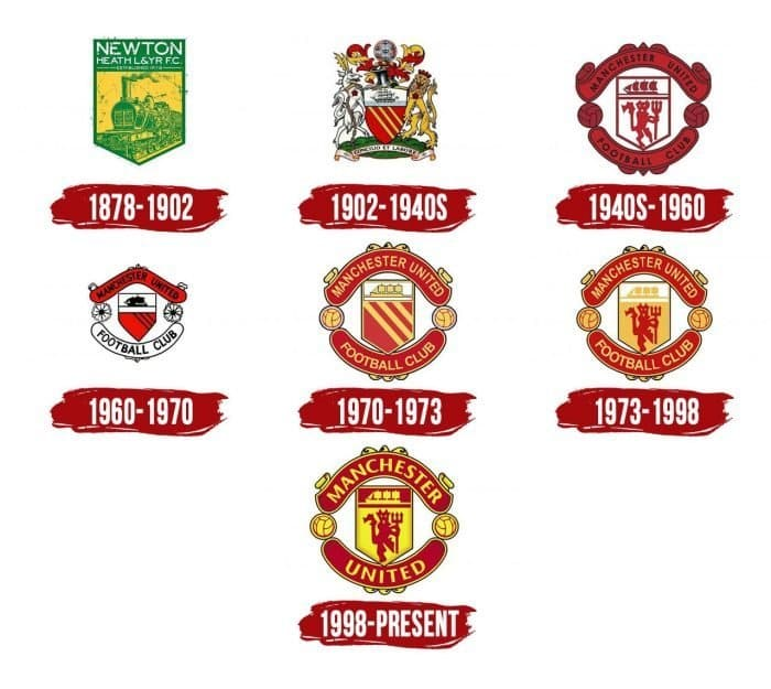 Manchester United Logo History
