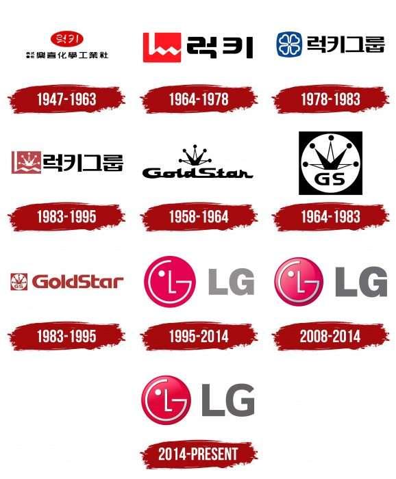 LG Logo History