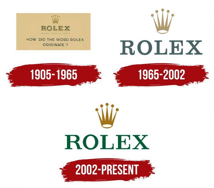 Rolex Logo History