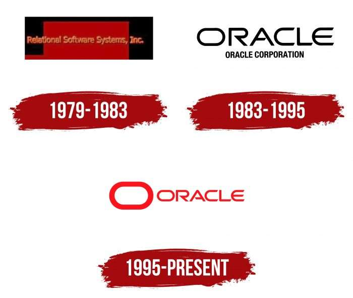 Oracle Logo History