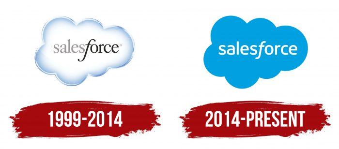Salesforce Logo History