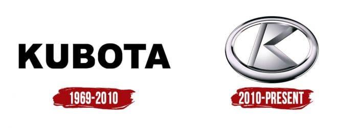 Kubota Logo History