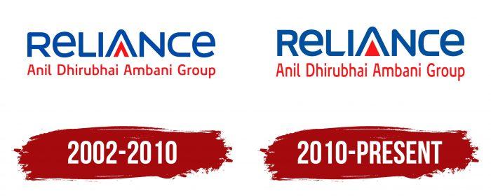 Reliance Logo History
