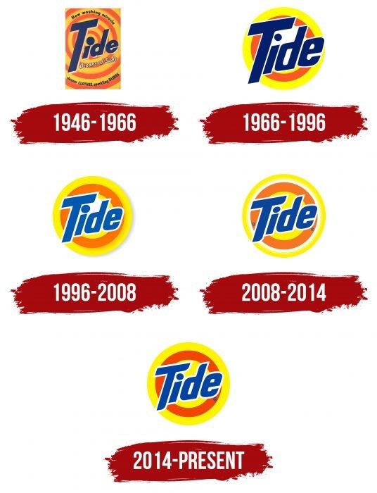 Tide Logo History