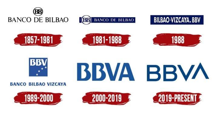 BBVA Logo History