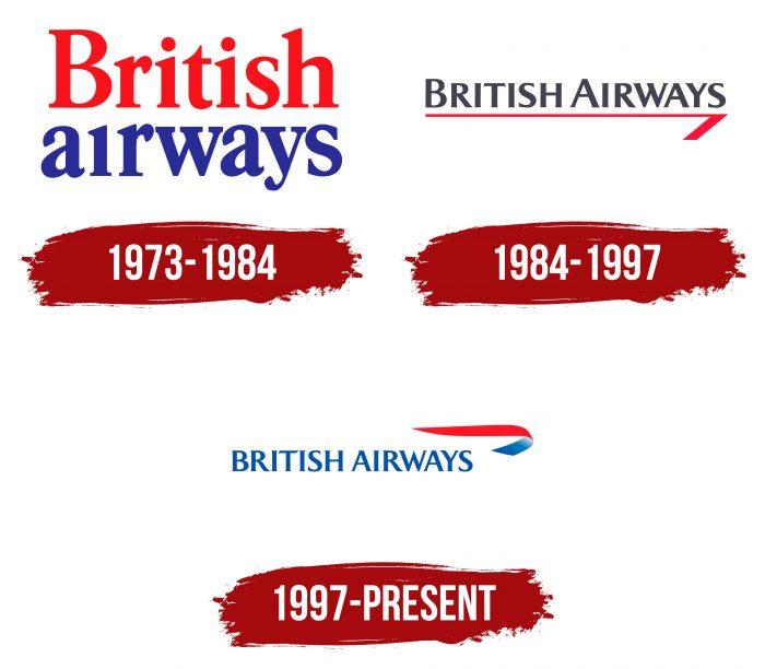 British Airways Logo History