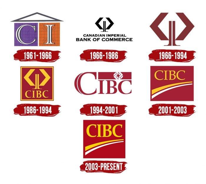 CIBC Logo History