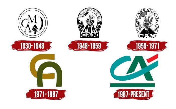 Credit Agricole Logo History