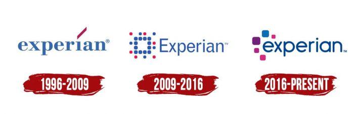 Experian Logo History
