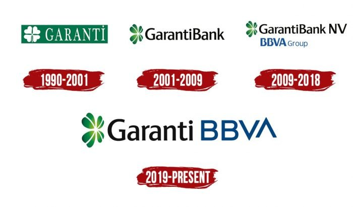 Garanti Logo History