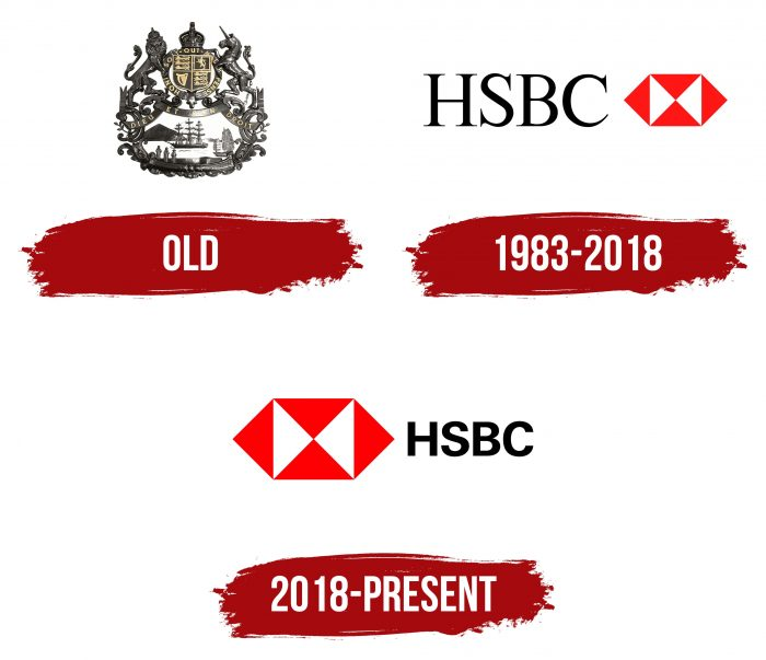 HSBC Logo History