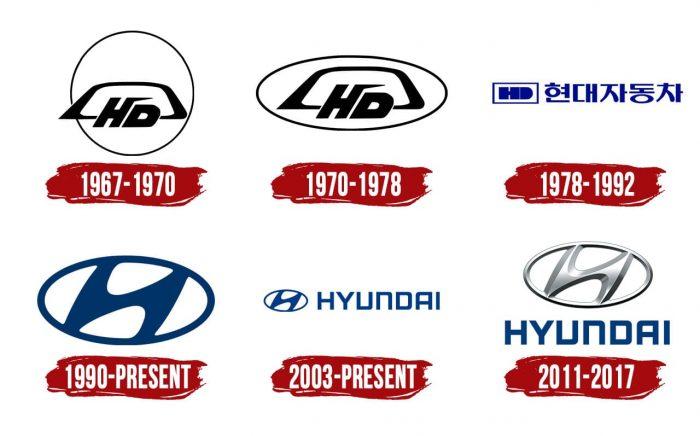 Hyundai Logo History