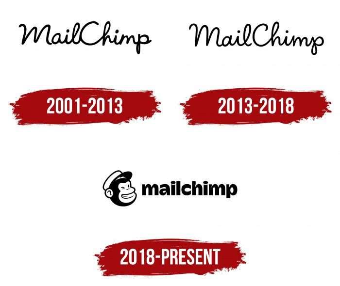 Mailchimp Logo History