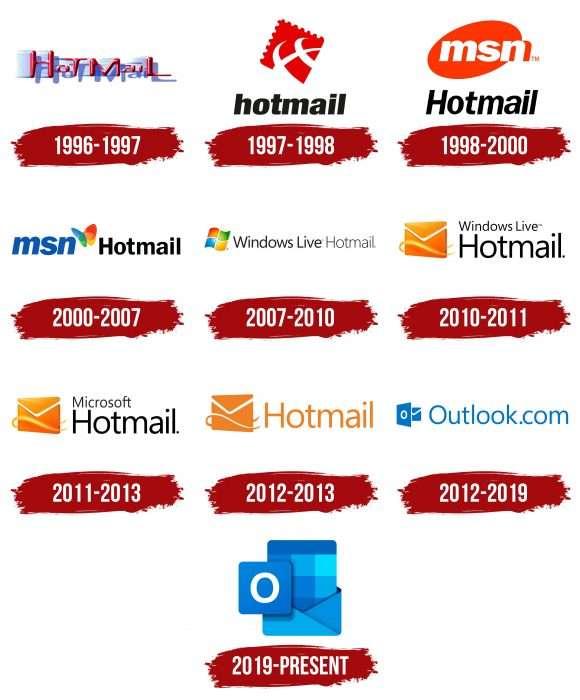 Outlook Logo History