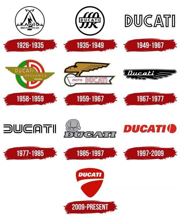 Ducati Logo History