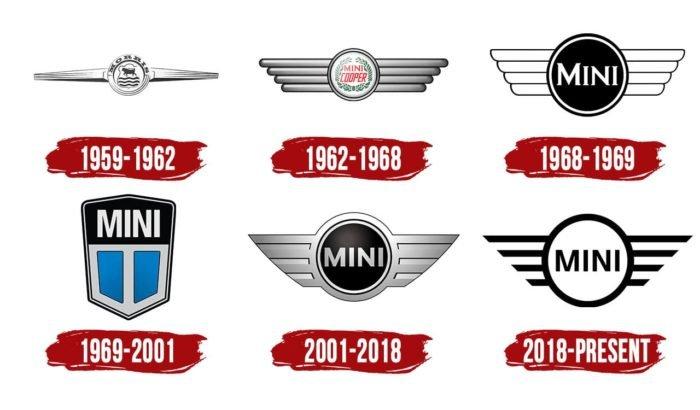 Mini Logo History