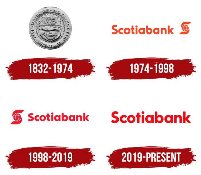 Scotiabank Logo History