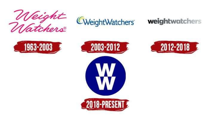 Weight Watchers Logo History