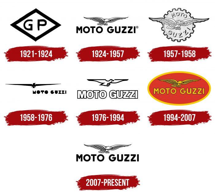 Moto Guzzi Logo History