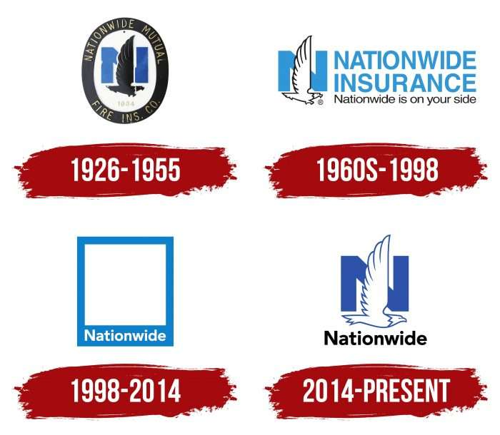 Nationwide Insurance Logo History