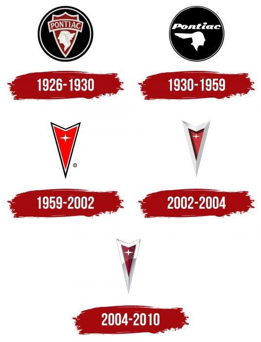 Pontiac Logo History
