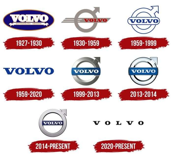 Volvo Logo History