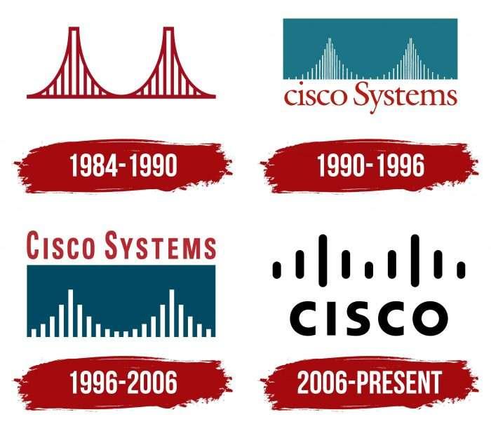 Cisco Logo History