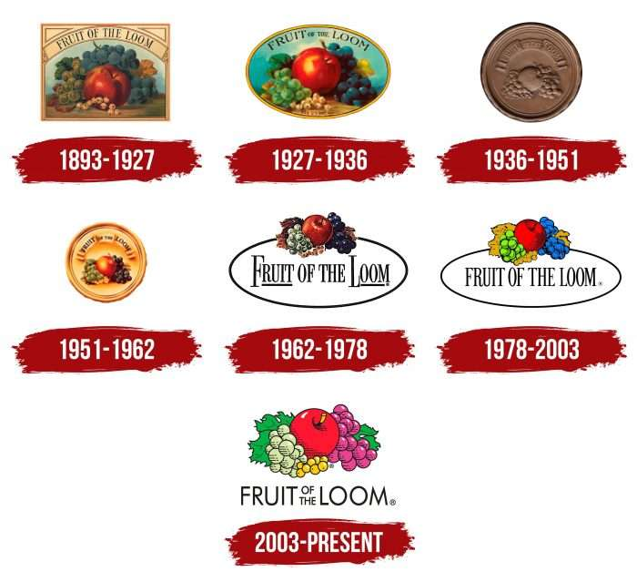 Fruit of the Loom Logo History