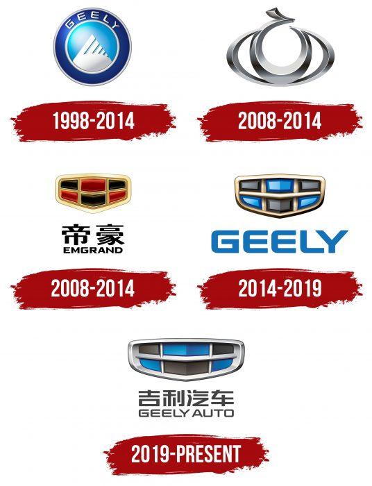 Geely Logo History