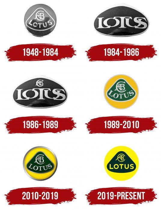Lotus Logo History
